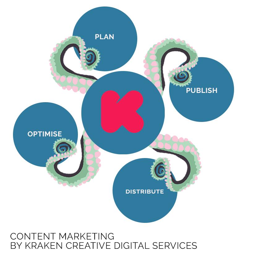 Kraken Creative Digital Services - Content Marketing